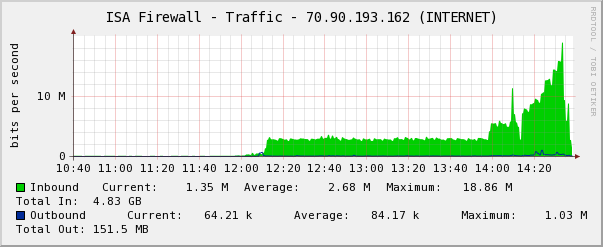 Cacti Graph - Town Hall For Hope Test 7x 2.5 Mbps Stream